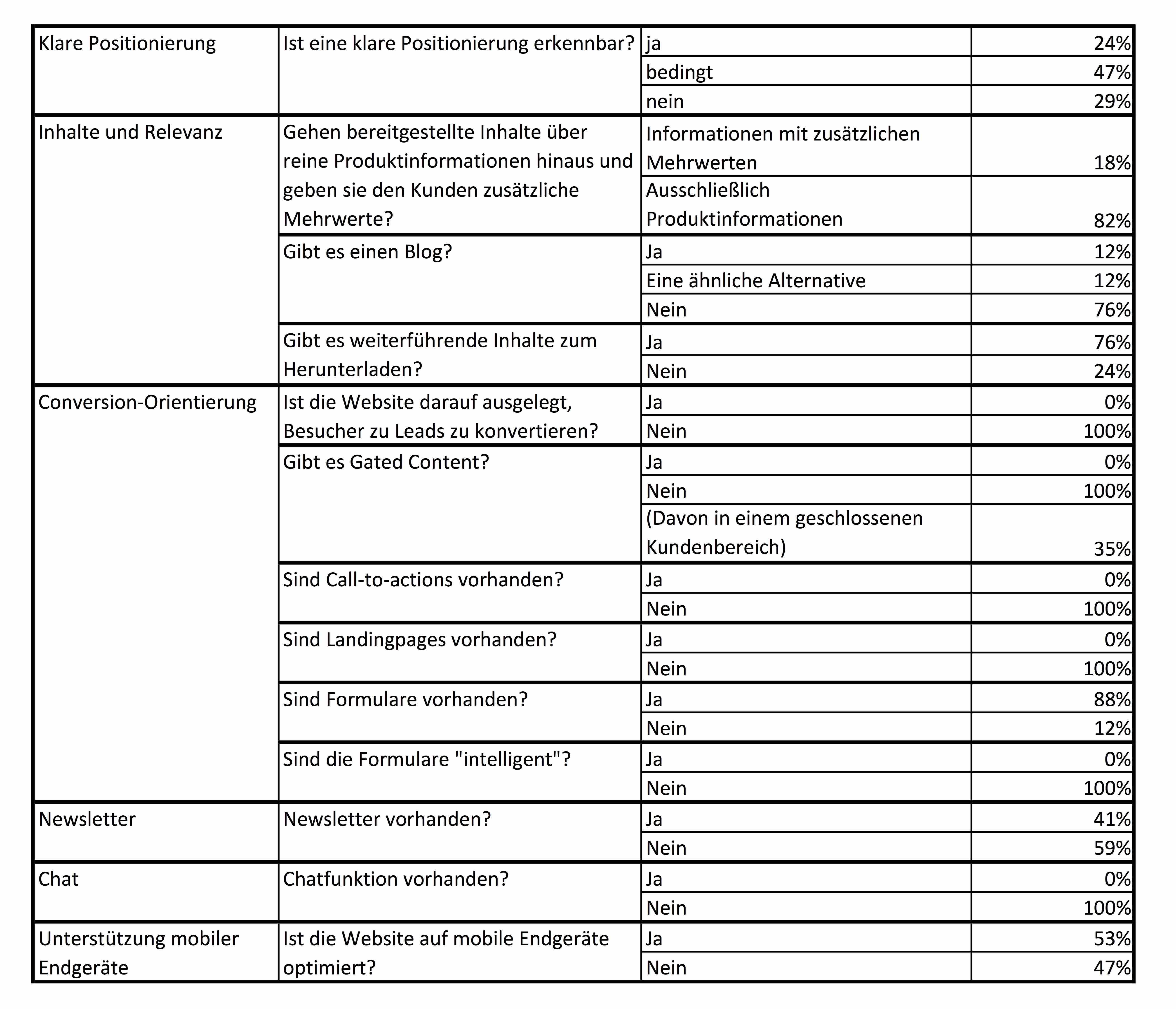 Ergebnisse_im_Überblick_Analyse_Websites_Gastronomie-Hersteller.jpg